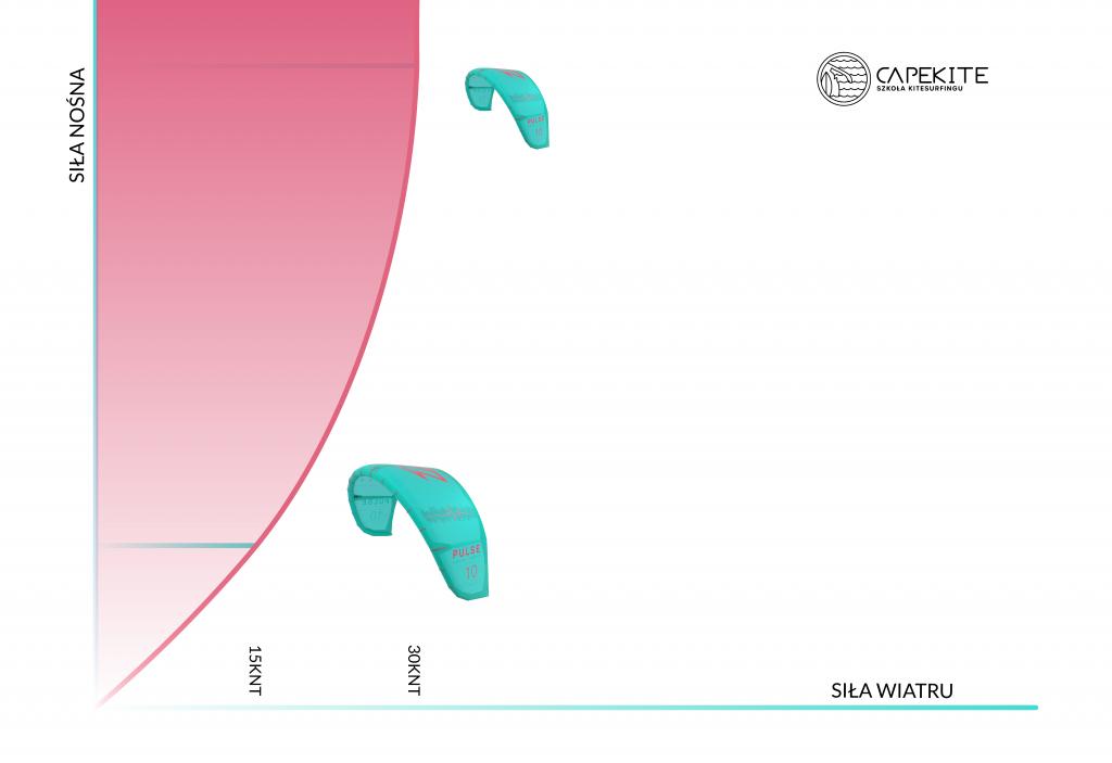 Wykres zależności siły nośnej odprędkości wiatru